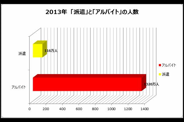 2013年「派遣」と「アルバイト」の人数